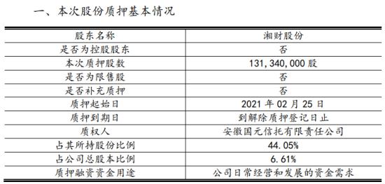 大智慧股东湘财股份质押1.31亿股 用于公司日常经营和发展资金需求