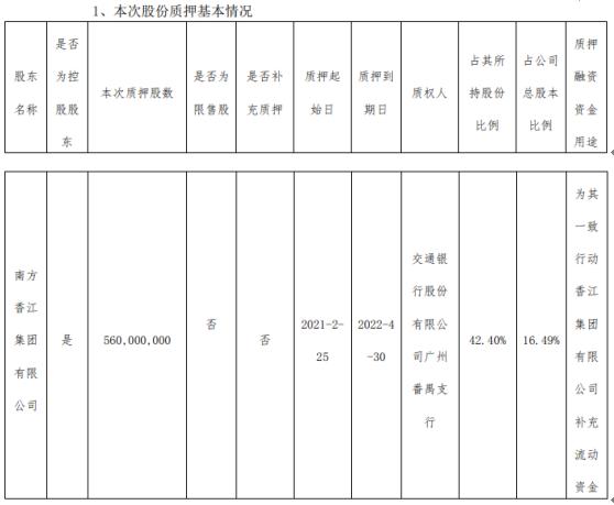 香江控股控股股东南方香江质押5.6亿股 用于补充流动资金
