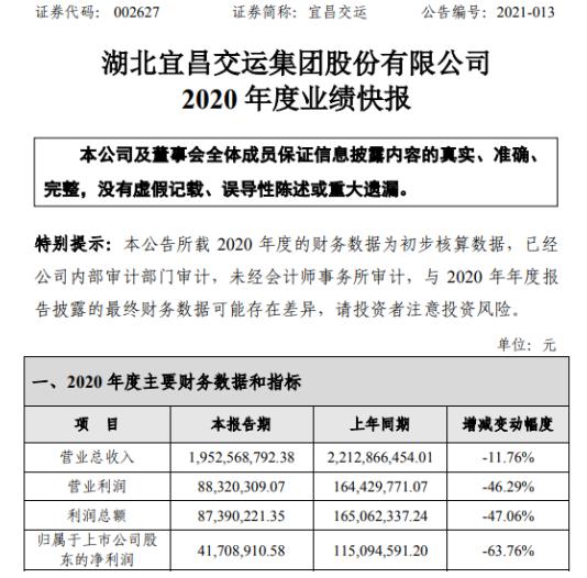 宜昌交通2020年净利润4170.89万元 下降63.76% 理财投资收益下降
