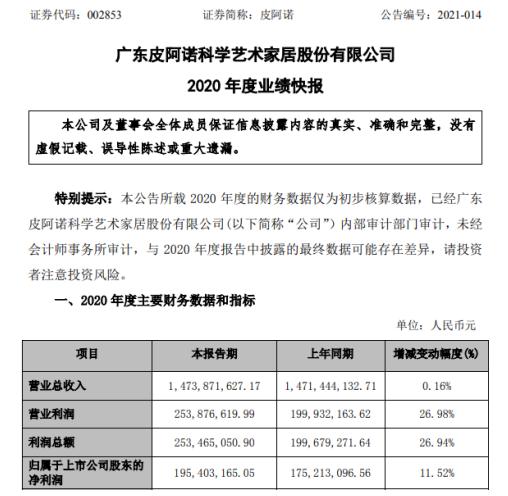 皮阿诺2020年度净利1.95亿增长11.52% 中高端产品销售占比带动客单值提升