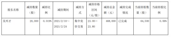 朗博科技股东吴兴才减持2万股 套现46.8万