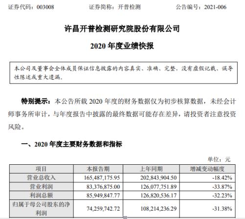 开普检测2020年度净利7425.97万下滑31.38% 新产品送样检测减少或不及预期