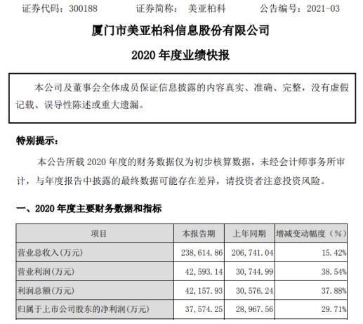 美亚柏科2020年度净利3.76亿增长29.71% 产品整体毛利率水平提升
