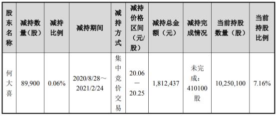 和成股份股东何大喜减持8.99万股 套现181.24万股