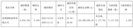 恒润股份股东佳润国际减持407.68万股 套现1.04亿
