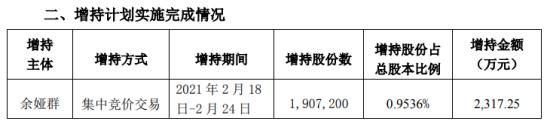 永和智控股东宇亚群增持190.72万股 成本2317.25万