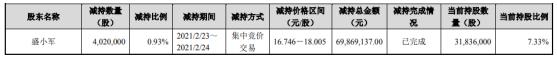禾望电气股东盛小军减持402万股 套现6986.91万