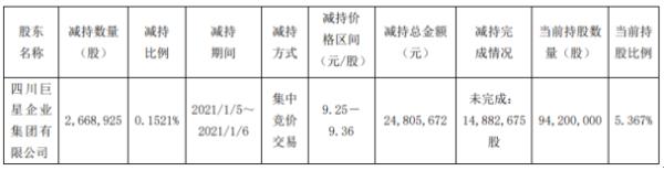 盛和资源股东巨星集团减持266.89万股 套现2480.57万