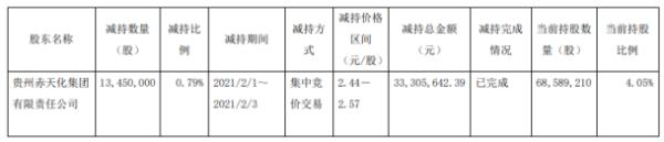圣济堂股东赤天化集团减持1345万股 套现3330.56万