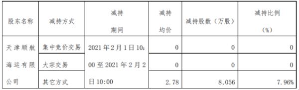 长航凤凰股东天津顺航减持8056万股 套现2.24亿