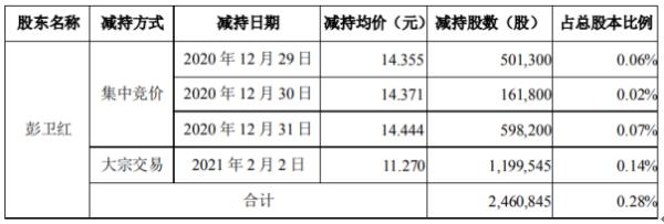 崇达技术股东彭卫红减持246.08万股 套现约2773.37万