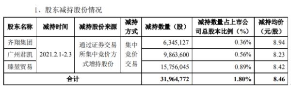 齐翔腾达3名股东合计减持3196.48万股 套现合计2.71亿