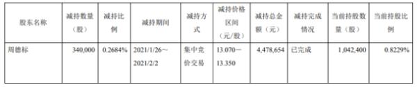 晶华新材股东周德标减持34万股 套现447.87万