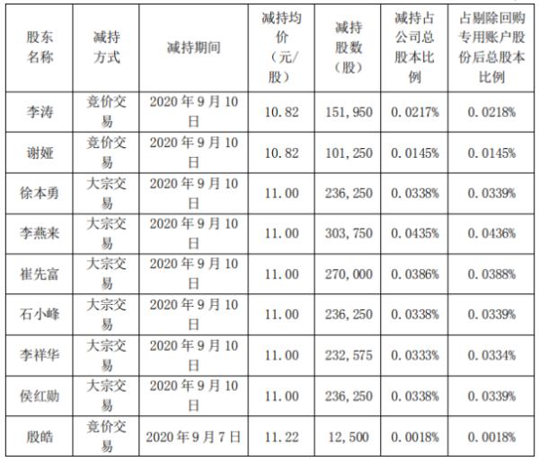节能全运会部分董事、高级管理人员减持178.08万股 套现1958.85万左右