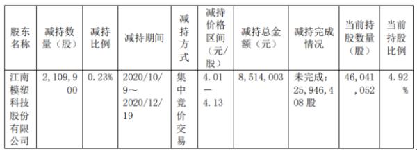 江南水务股东模塑科技减持210.99万股 套现851.4万