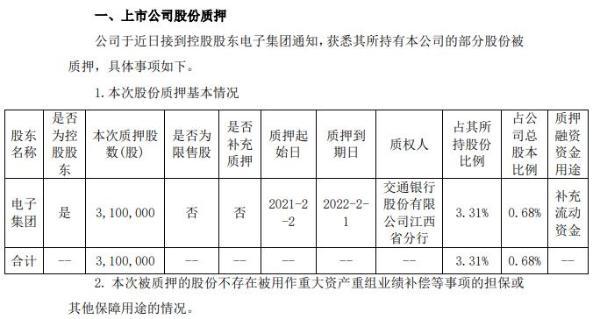 联创光电控股股东电子集团质押310万股 用于补充流动资金