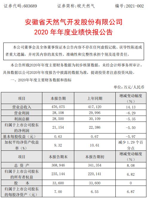 皖天然气2020年净利2.12亿 同比减少5.5%