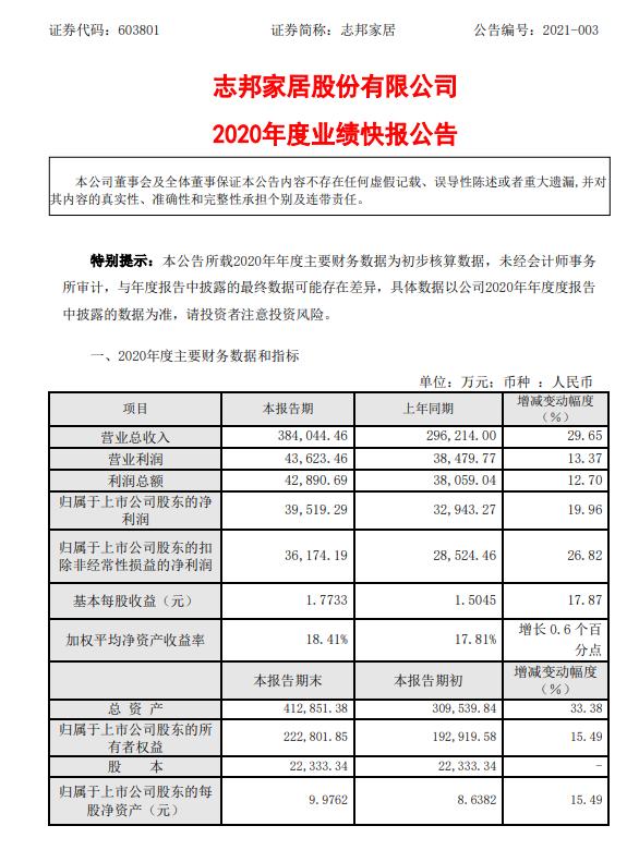 志邦家居2020年净利3.95亿同比增长19.96% 持续推进降本增效