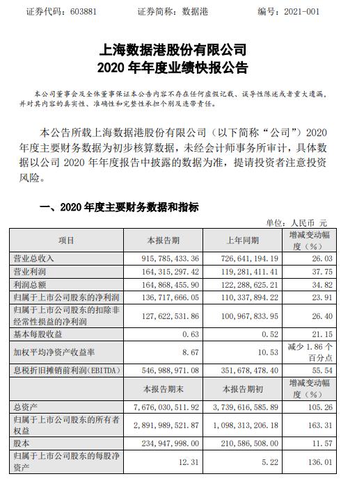 数据港2020年净利润1.37亿 同比增长23.91% 业务需求快速增长