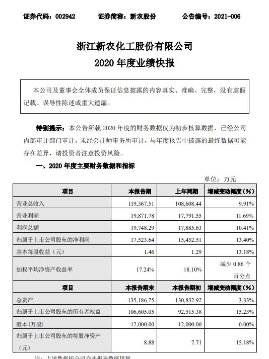 新农股份2020年净利1.75亿同比增长13.4% 扩大销售规模