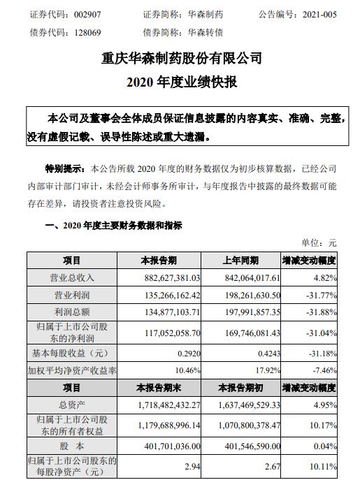 华生药业2020年净利润1.17亿 同比下降31.04% 整体销售收入增速放缓