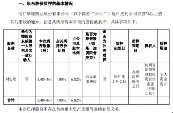 维康药业股东刘忠姣质押548.45万股 用于个人资金需求