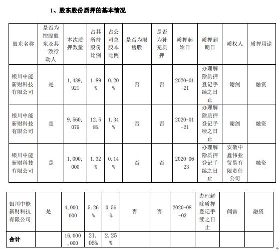 恒泰艾普控股股东银川中能合计质押1600万股 用于融资