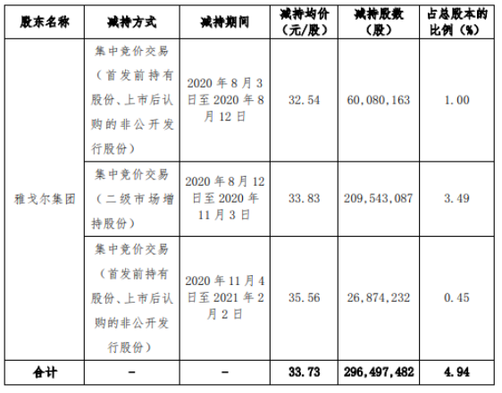 宁波银行股东雅戈尔集团减持2.96亿股 套现100.01亿