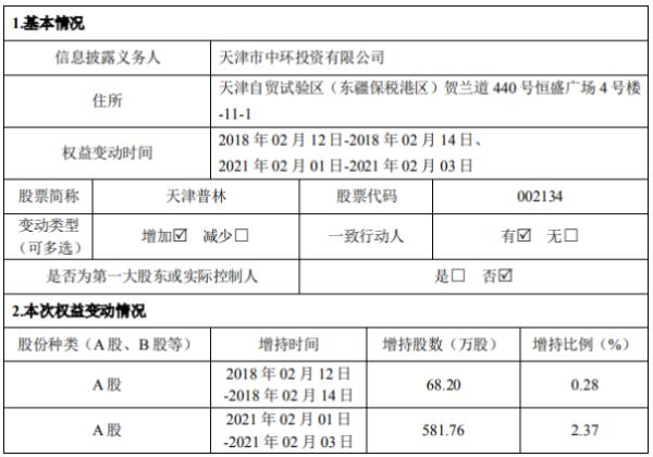 天津普林股东中环投资增持649.96万股 耗资5648.15万