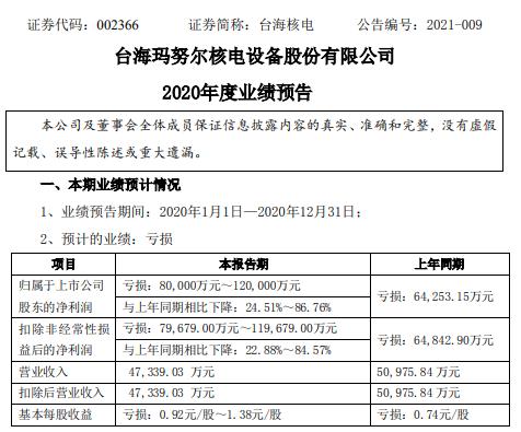 泰海核电预计2020年亏损8-12亿 同比亏损增加 固定费用更高