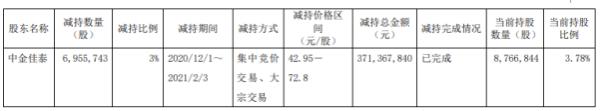 天奈科技股东中金佳泰减持695.57万股 套现3.71亿