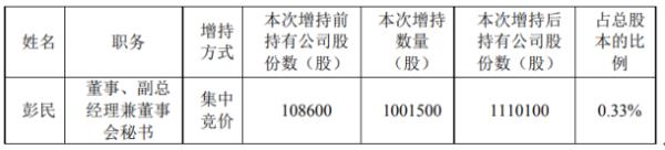 开元教育副总经理彭民增持100.15万股 耗资557.84万