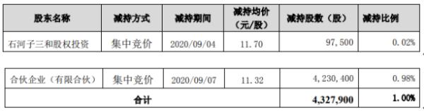 九安医疗股东三和公司减持432.79万股 套现约4899.18万