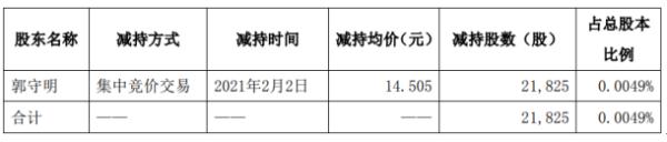 青青稞酒副董事长郭守明减持2.18万股 套现31.66万