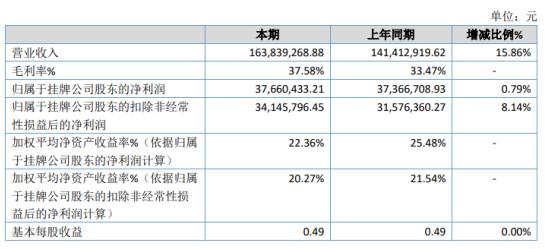 金捷水务2020年净利润3766.04万元 增长0.79% 新增静脉公司固体危险废物业务