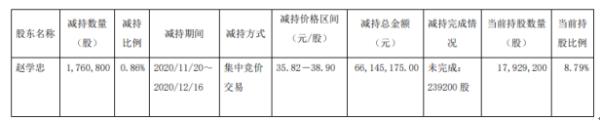 新日股东赵学忠减持176.08万股 套现6614.52万股