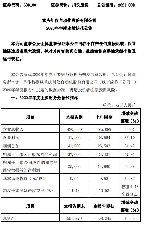川仪股份2020年净利3.7亿同比增长57.91% 合同订单同比增长