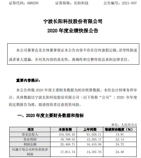 长阳科技2020年度净利1.78亿增长24.49% 毛利率持续提升