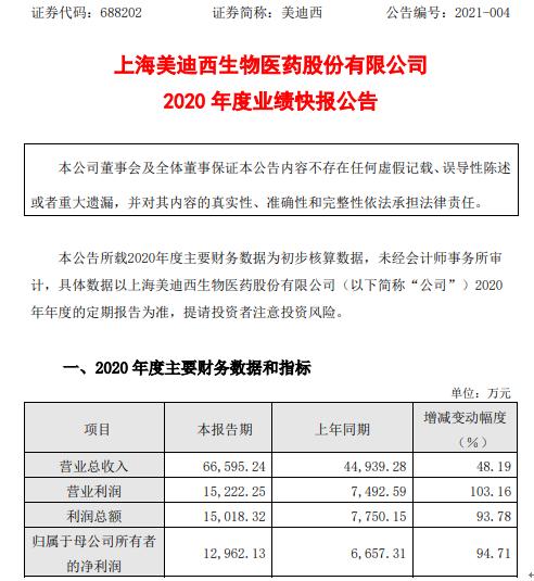 美迪西2020年度净利1.3亿增长94.71% 新签订单增长