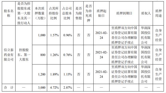 信立泰控股股东香港信立泰质押3000万股 用于自身生产经营