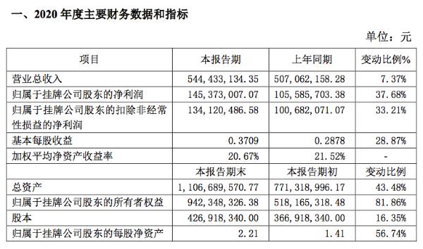 森萱医药2020年净利润1.45亿元同比增38%:加强市场开拓