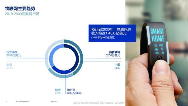 BICS首推5G全球互联:SIM for Things释放物联网无限潜能