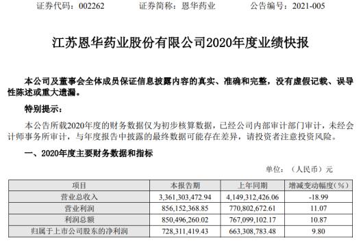 恩华药业2020年度净利7.28亿 比上年同期增长9.8%
