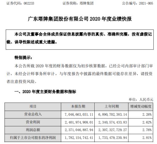 塔牌集团2020年度净利17.82亿增长2.81% 水泥价格处于高位