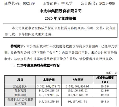 中光学2020年度净利1.47亿增长49.81% 公司规模效益稳步提升