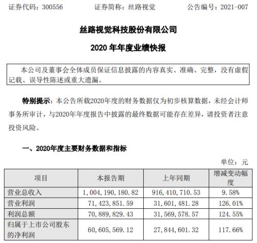 丝路视觉2020年度净利6060.56万增长117.66% CG动态视觉服务业务毛利率增长
