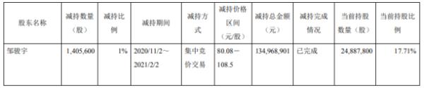 信捷电气股东邹骏宇减持140.56万股 套现1.35亿