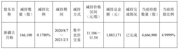 天鹅股份股东新疆古月杨减持16.61万股 套现188.32万