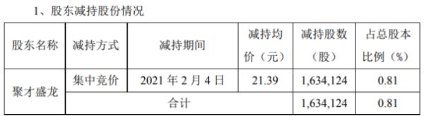 江龙船艇股东聚才盛龙减持163.41万股 套现3495.39万