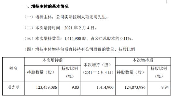 伟明环保实际控制人项光明增持141.49万股 耗资约2497.3万